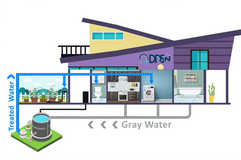 Gray Water Treatment and Recycling Systems (DGWS1)